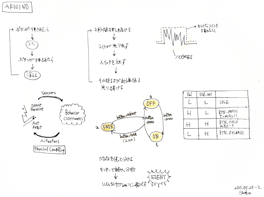 ArduinoNote_02